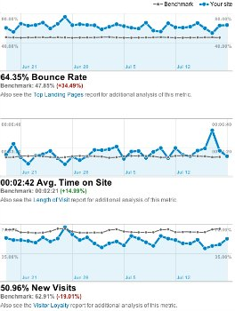 SEO Basics - SEO Tips - Bounce Rate Grahic